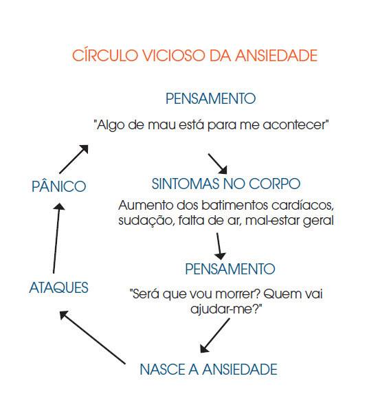O círculo vicioso da ansiedade